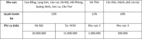 Giá lăn bánh Hyundai Kona